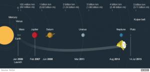 sistemi diellor pluton