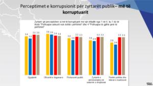 Perceptimet e korupsionit