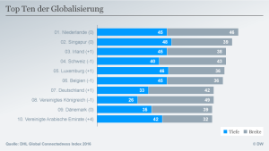 top-ten-globalisierung