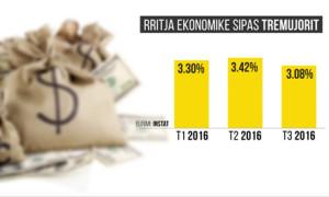 rritja-ekonomike
