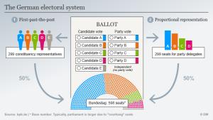 sistemi i votimit