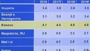 bb ritja ekonomike Kosove