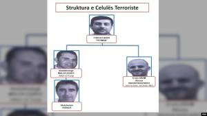 struktura teroriste