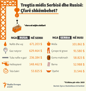 shkembimi tregtar rusi serbi