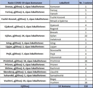 tabela covid komunat